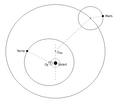 Systeme copernicien.png