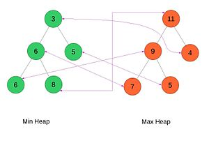 Double-ended priority queue - Image: Total correspondence heap