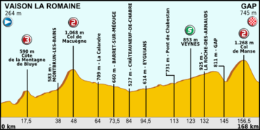 Tour de France 2013 stage 16.png