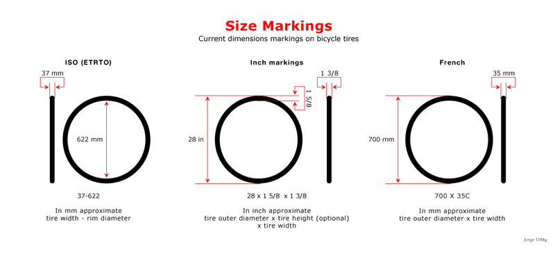 Tire Size Meaning >> A simple guide on the essentials of wheels, rims and tyres ~ Better By Bicycle