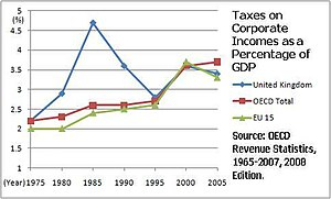 Taxation in the United Kingdom - UK corporate tax revenue as a percentage of GDP compared to the OECD and the EU 15.