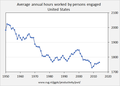 US working hours 1950-2014.png