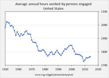 Average Annual Hours Worked By Persons En Ed United States