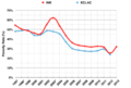 Venezuela Poverty Rate 1997 to 2013.png