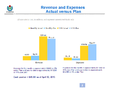 WMF Revenue & Expenses April 2013 - Actual vs Plan.png