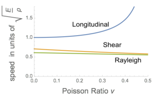 Rayleigh wave - Comparison of the Rayleigh wave speed with shear and longitudinal wave speeds for an isotropic elastic material. The speeds are shown in dimensionless units.