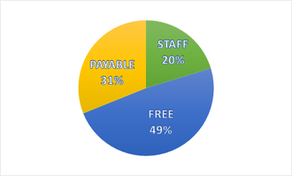 Wiki Camp Vanadzor 2014, first shift, statistics of participants.png