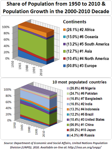 File:World Population by Continent and 10 Most Populated Countries.png