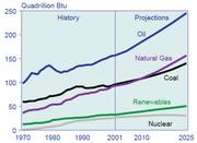 World energy consumption.