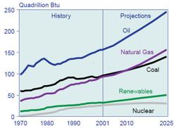 World energy consumption & predictions, 1970-2025. Source: International Energy Outlook 2004.
