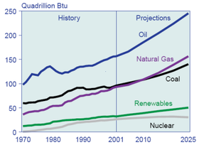 The Energy Information Administration predicts world energy and fossil fuel usage will rise in the next decades.