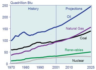 World energy consumption, 1970-2025, EIA