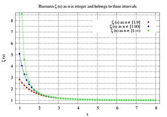 Riemann zeta function - Image: Zeta 9,90,inftyx