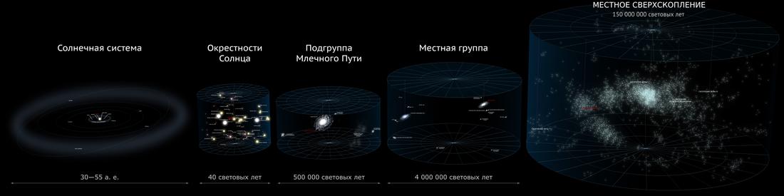 масштабов во Вселенной