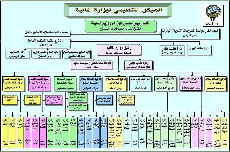 بحث حول الهيكل التنظيمي للمؤسسة pdf