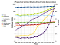 2025 Projected United States Electricity Generation.png