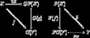 Universal property - Universal properties of a pair of adjoint functors