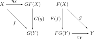 Universal property - Universal properties of a pair of adjoint functors