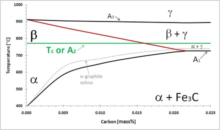 Allotropes of iron wikiwand figure 1 the beta field and a2 critical temperature on the iron rich side ccuart Choice Image