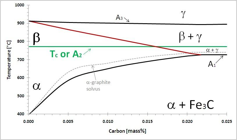 Beta iron carbon pd