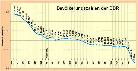 Bev DDR con eventi storici.png
