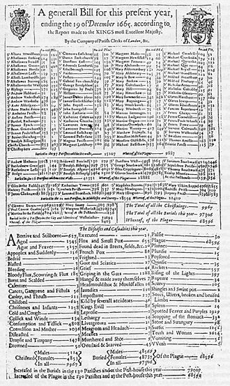 Great Plague of London - A bill of mortality for the plague in 1665