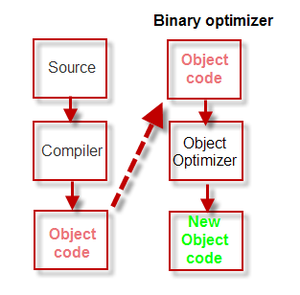 Object code optimizer - A binary optimizer takes the existing output from a compiler and produces a better execution file with the same functionality.