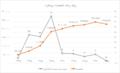 Borujerd population chart.png