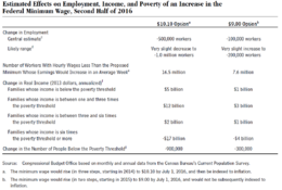 Cbo Table With Projections Of The Effects Of Minimum Wage Increases On Employment And Income Under Two Scenarios