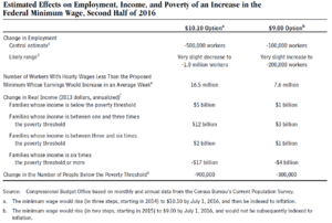 Minimum wage - CBO table illustrating projections of the effects of minimum wage increases on employment and income, under two scenarios