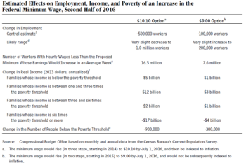 Proposed Minimum Wage Increase For Fast Food Employees Divides Low Wage Workers
