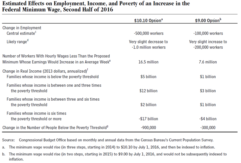 CBO Projected Effects of Minimum Wage Increases v1