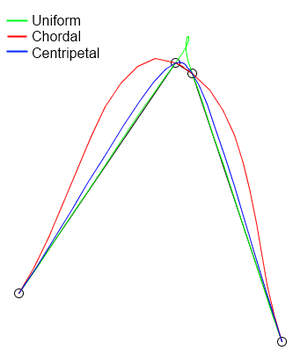 Centripetal Catmull–Rom spline - In this figure, there is a self-intersection/loop on the uniform Catmull-Rom spline (green), whereas for chordal Catmull-Rom spline (red), the curve does not follow tightly through the control points.