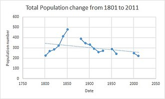 Cold Ashton - Total population of Cold Ashton civil parish, Gloucestershire, as reported by the Census of Population from 1801 to 2011.
