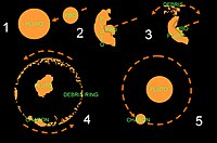 Creation of the moons of Pluto