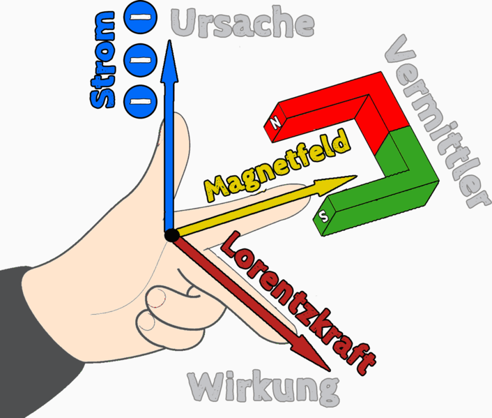 File:Drei-finger-regel-linke-hand.png