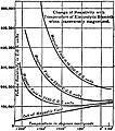 EB1911 - Magnetism - Fig. 29.jpg