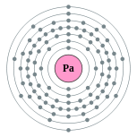 Electron shells of protactinium (2, 8, 18, 32, 20, 9, 2)