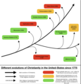 Evolution of cults and new religious movements from Christianity in the United-States.png