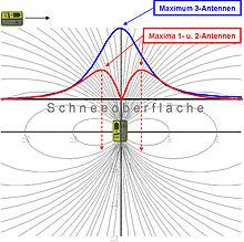 lawinenrucksack-test/Diagramm