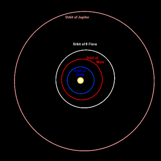 8 Flora - The orbit of 8 Flora compared with the orbits of Earth, Mars and Jupiter