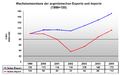 Foreign Trade - Exports and Imports - Argentina 1999-2005.png