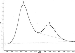 A GPC separation of free-radical synthesized p...