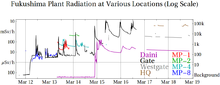 FukushimaRadiationPlot-Log-Mar19.png