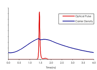 Gain-switching Method to produce extremely short duration laser pulses