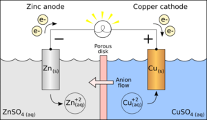 Half-reaction - Galvanic cell