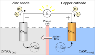 Half-reaction - Galvanic cell