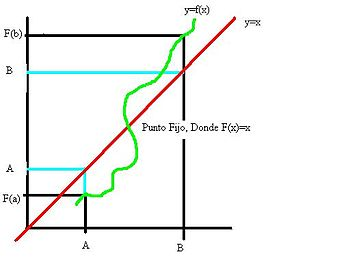 Grafico del punto fijo