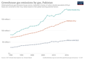 Greenhouse-gas-emissions-by-gas.png