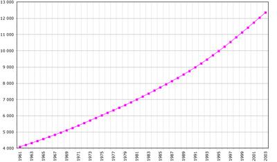 Evoluzione demografica del Guatemala - Fonte FAO, 2006